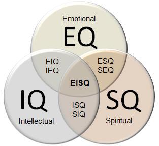 pengertian iq esq layanan akun terkelola opsi biner
